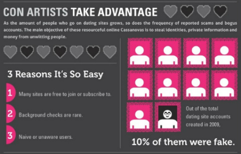 Artists dating websites